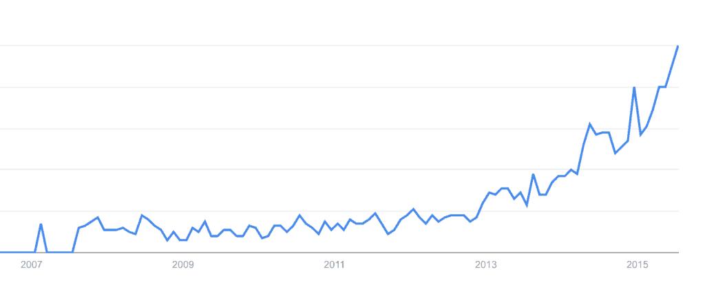 Vlog popularity