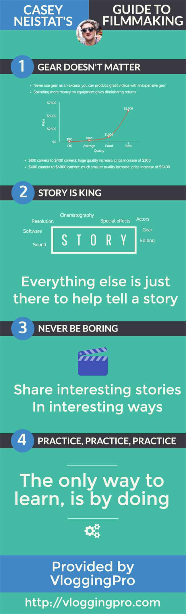 Casey Neistat Guide to Filmmaking
